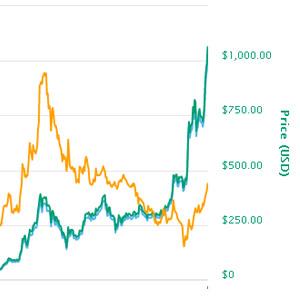 Ethereum knack 1000 Dollar Marke